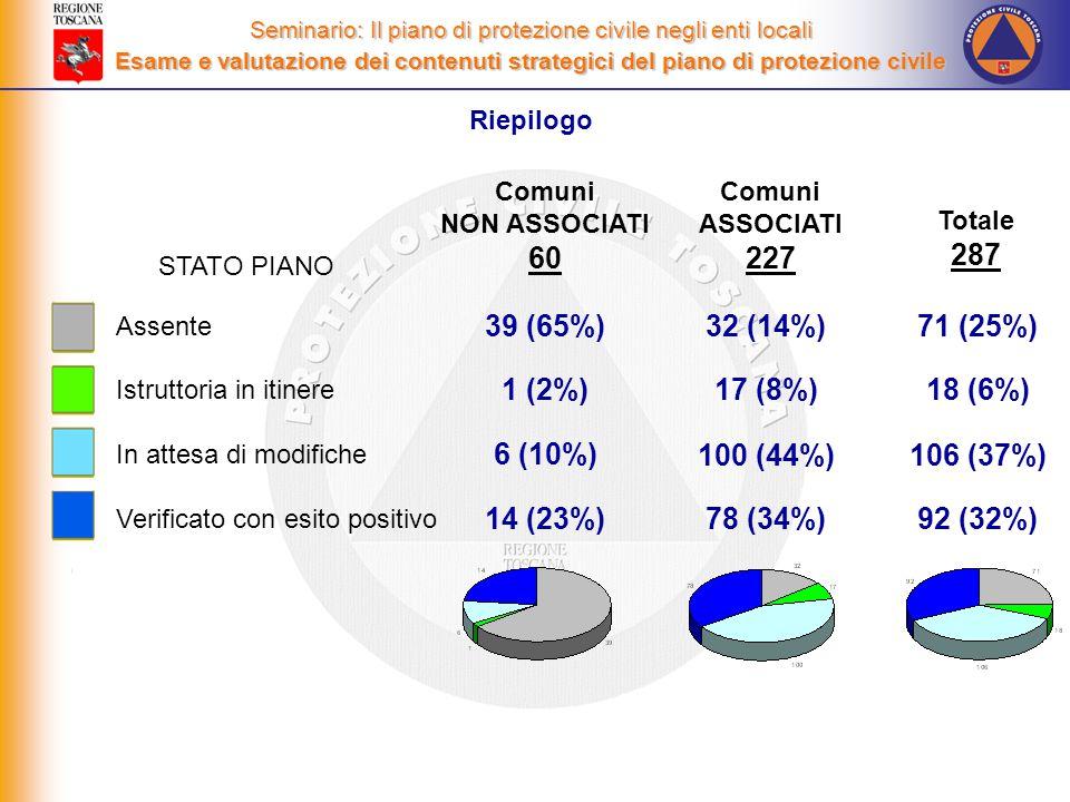 Riepilogo Seminario: Il piano di protezione civile negli enti locali Esame e valutazione dei contenuti strategici del piano di protezione civile Assente Istruttoria in itinere In attesa di modifiche Verificato con esito positivo Totale 287 71 (25%) 18 (6%) 106 (37%) 92 (32%) Comuni NON ASSOCIATI 60 39 (65%) 1 (2%) 6 (10%) 14 (23%) Comuni ASSOCIATI 227 32 (14%) 17 (8%) 100 (44%) 78 (34%) STATO PIANO