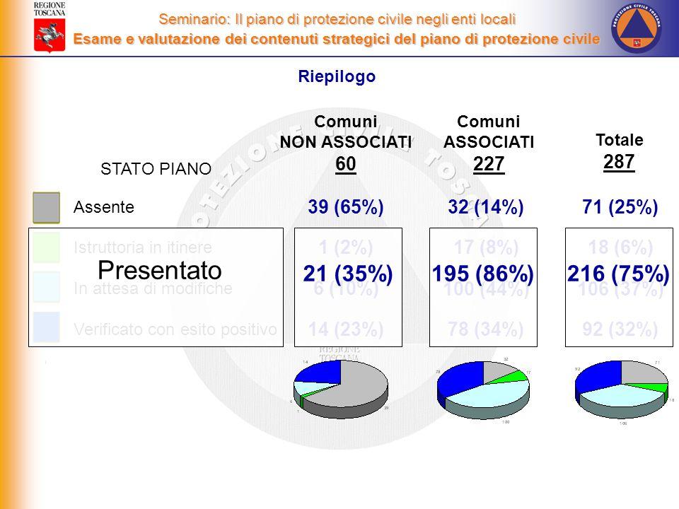Riepilogo Seminario: Il piano di protezione civile negli enti locali Esame e valutazione dei contenuti strategici del piano di protezione civile Assente Istruttoria in itinere In attesa di modifiche Verificato con esito positivo Totale 287 71 (25%) 18 (6%) 106 (37%) 92 (32%) Comuni NON ASSOCIATI 60 39 (65%) 1 (2%) 6 (10%) 14 (23%) Comuni ASSOCIATI 227 32 (14%) 17 (8%) 100 (44%) 78 (34%) STATO PIANO Presentato 21 (35%)195 (86%)216 (75%)