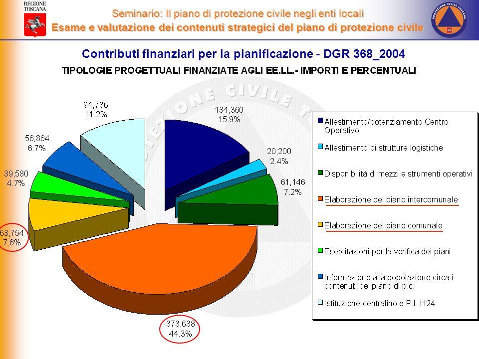 Seminario: Il piano di protezione civile negli enti locali Esame e valutazione dei contenuti strategici del piano di protezione civile Contributi finanziari per la pianificazione - DGR 368_2004