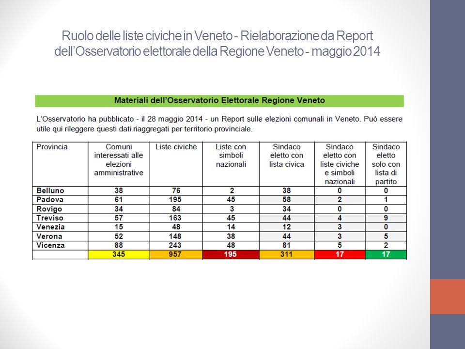 Ruolo delle liste civiche in Veneto - Rielaborazione da Report dell'Osservatorio elettorale della Regione Veneto - maggio 2014