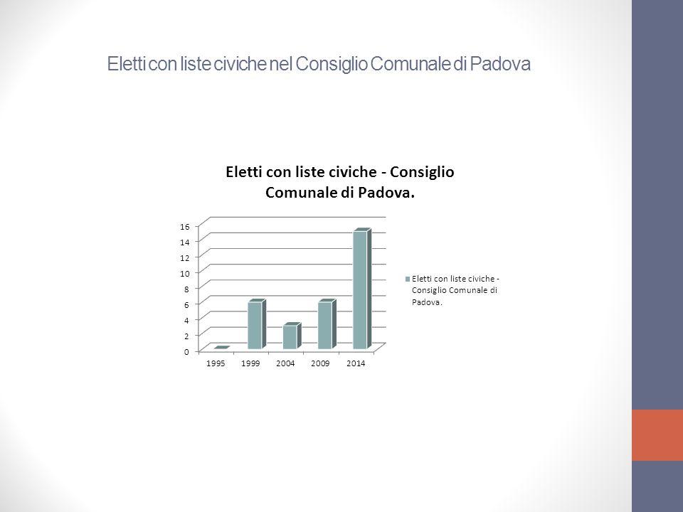 Eletti con liste civiche nel Consiglio Comunale di Padova