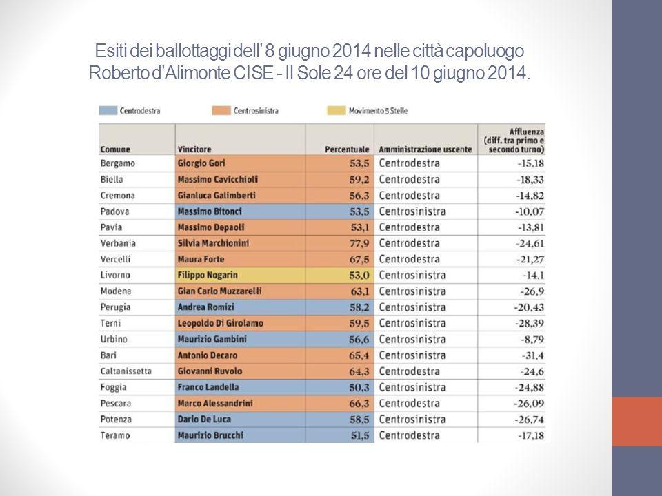 Esiti dei ballottaggi dell' 8 giugno 2014 nelle città capoluogo Roberto d'Alimonte CISE - Il Sole 24 ore del 10 giugno 2014.