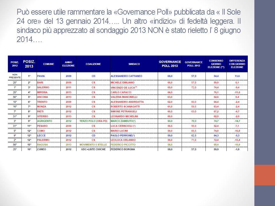 Può essere utile rammentare la «Governance Poll» pubblicata da « Il Sole 24 ore» del 13 gennaio 2014…..