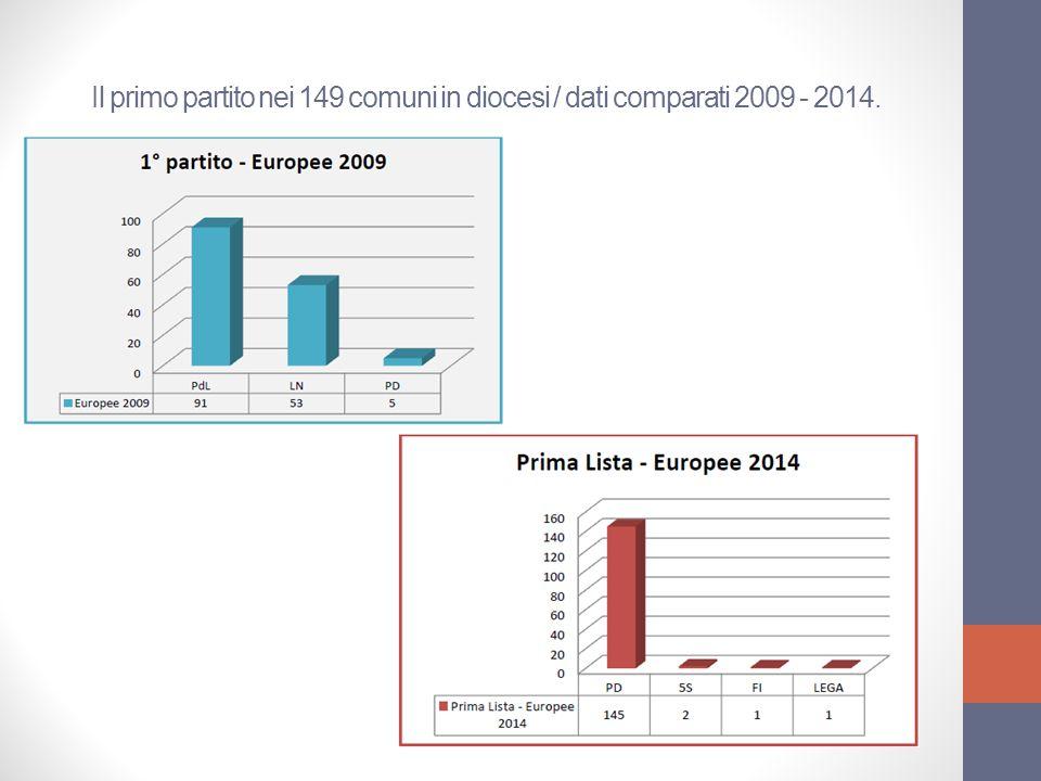 Il primo partito nei 149 comuni in diocesi / dati comparati 2009 - 2014.