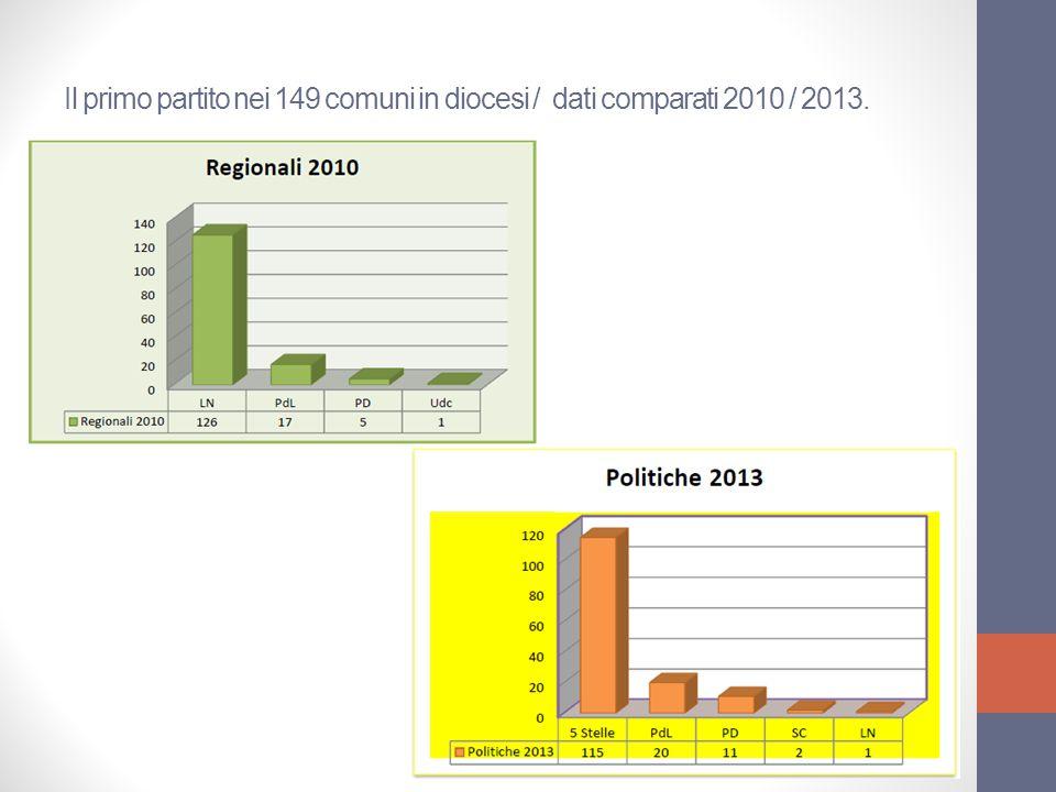 Il primo partito nei 149 comuni in diocesi / dati comparati 2010 / 2013.