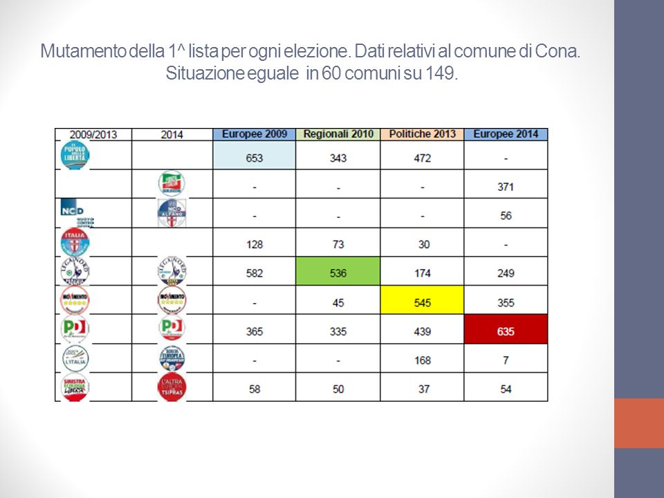 Mutamento della 1^ lista per ogni elezione. Dati relativi al comune di Cona.