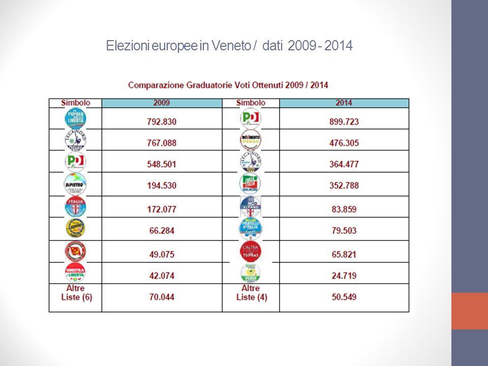 Comparazione dati : dalle elezioni politiche 2008 alle elezioni europee 2014 - Report Osservatorio Elettorale Regione Veneto.