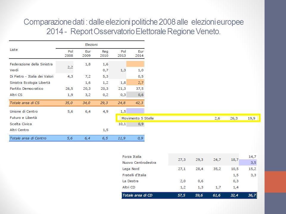 Una possibile interpretazione dei dati in Veneto / La «fedeltà leggera».