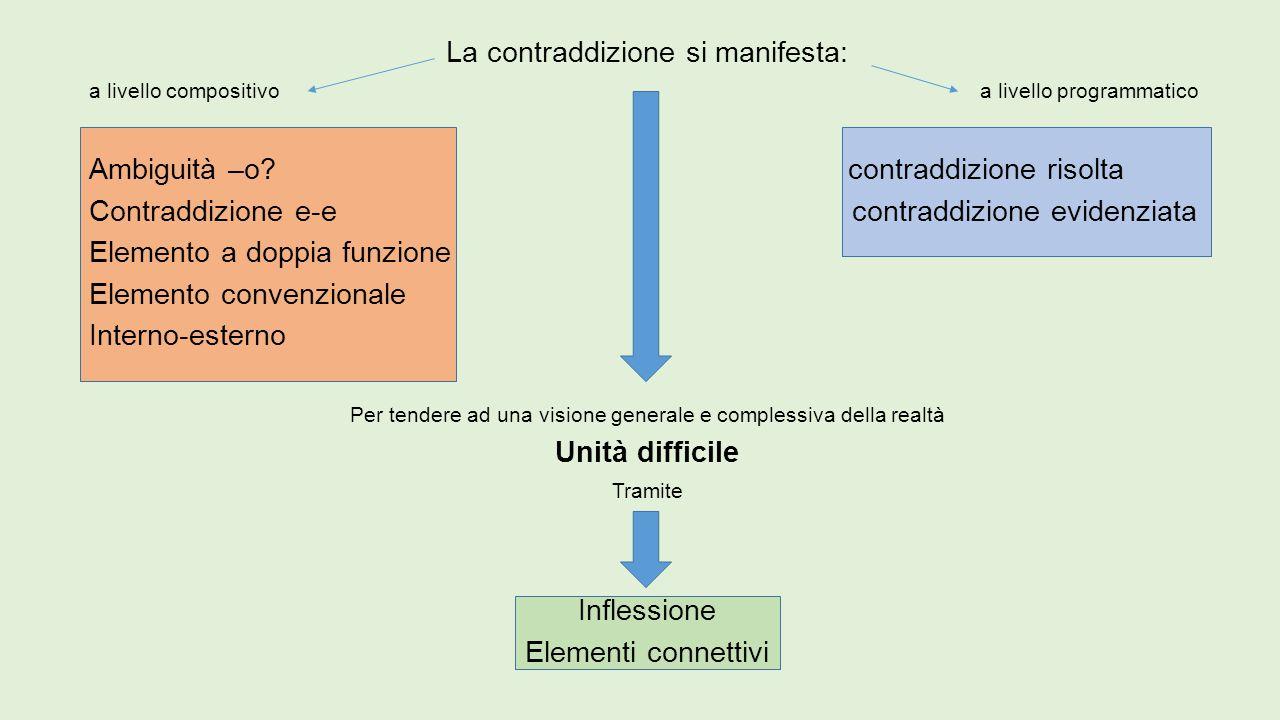 La contraddizione si manifesta: a livello compositivo a livello programmatico Ambiguità –o? contraddizione risolta Contraddizione e-e contraddizione e