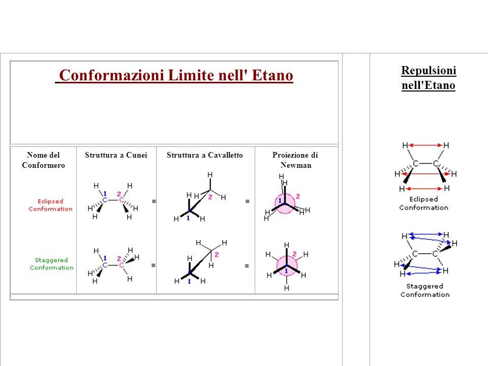 Conformazioni Limite nell' Etano Nome del Conformero Struttura a CuneiStruttura a CavallettoProiezione di Newman Repulsioni nell'Etano