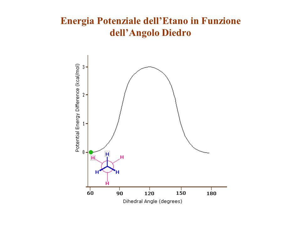 Energia Potenziale dell'Etano in Funzione dell'Angolo Diedro