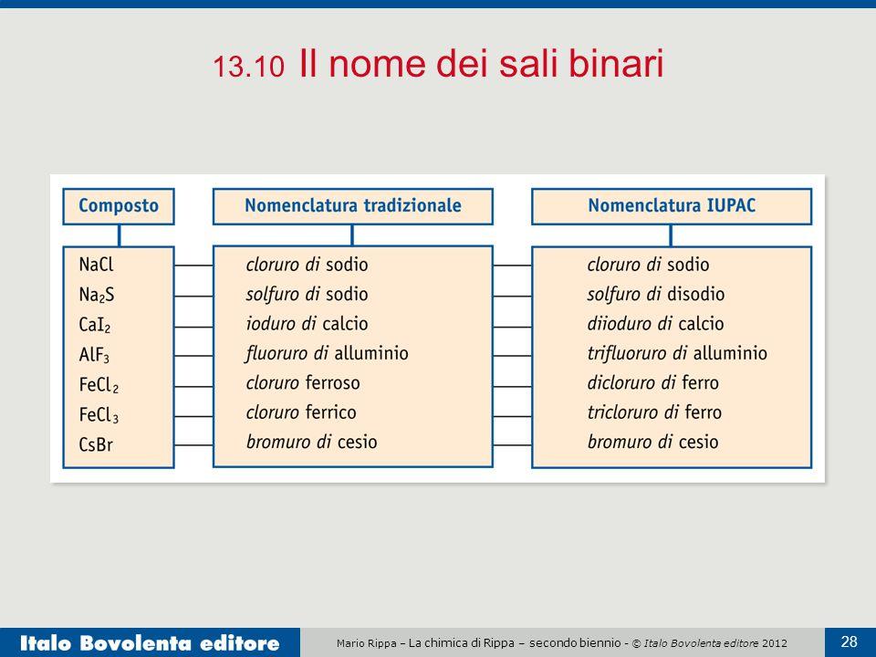 Mario Rippa – La chimica di Rippa – secondo biennio - © Italo Bovolenta editore 2012 28 13.10 Il nome dei sali binari