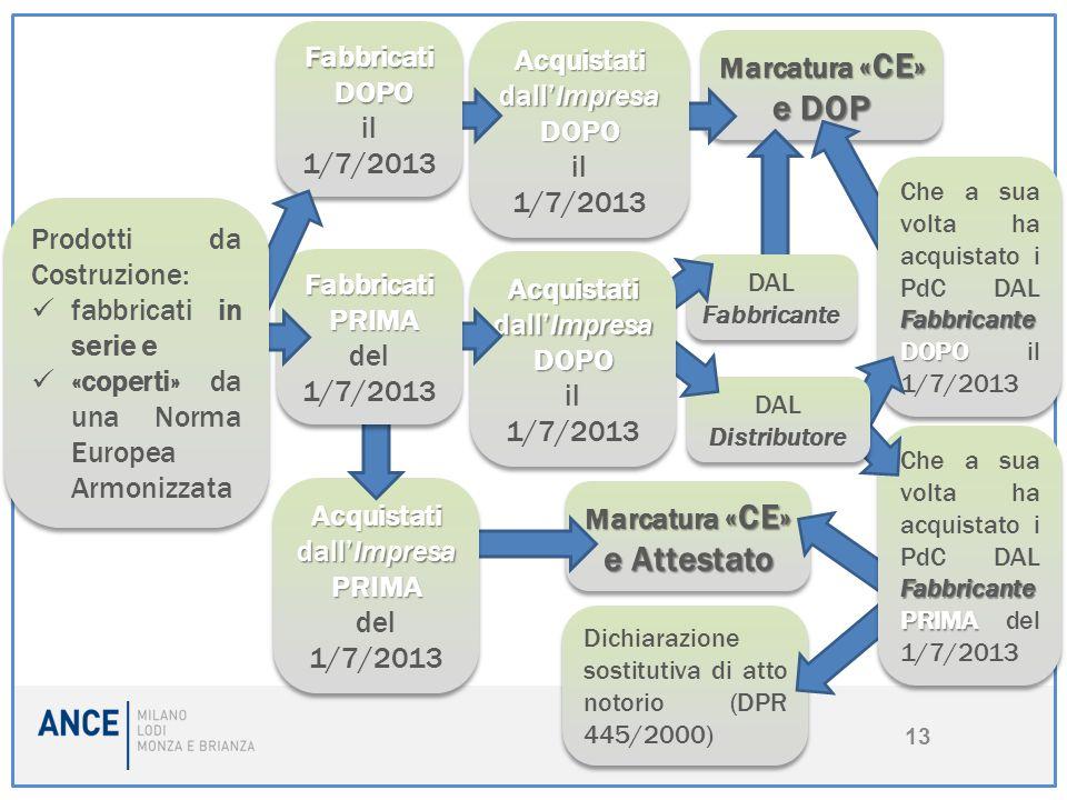 Marcatura «CE» e DOP Marcatura «CE» e DOP Dichiarazione sostitutiva di atto notorio (DPR 445/2000) Marcatura «CE» e Attestato Marcatura «CE» e Attesta