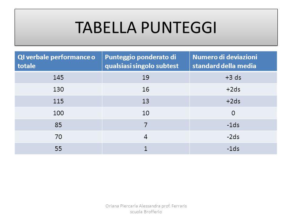 TABELLA PUNTEGGI QI verbale performance o totale Punteggio ponderato di qualsiasi singolo subtest Numero di deviazioni standard della media 14519+3 ds