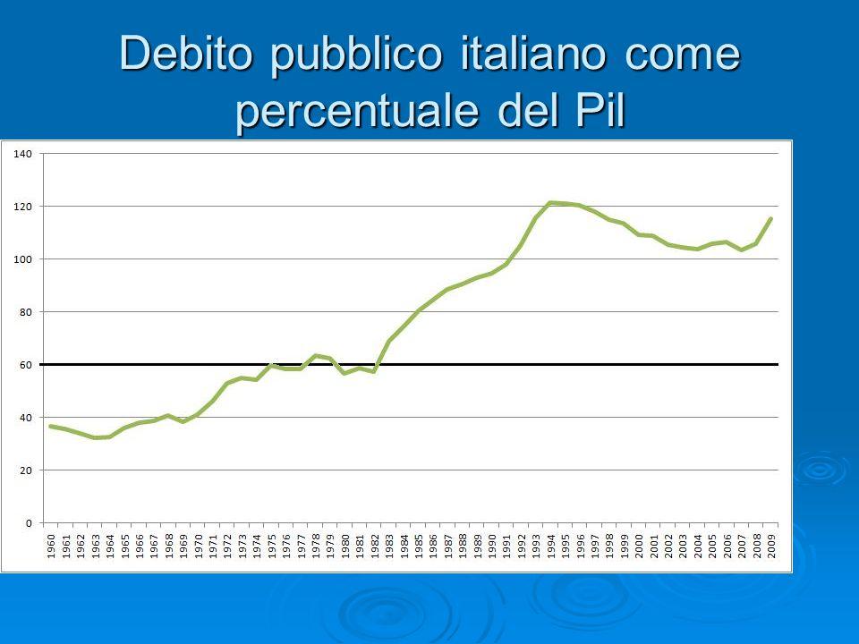 Debito pubblico italiano come percentuale del Pil
