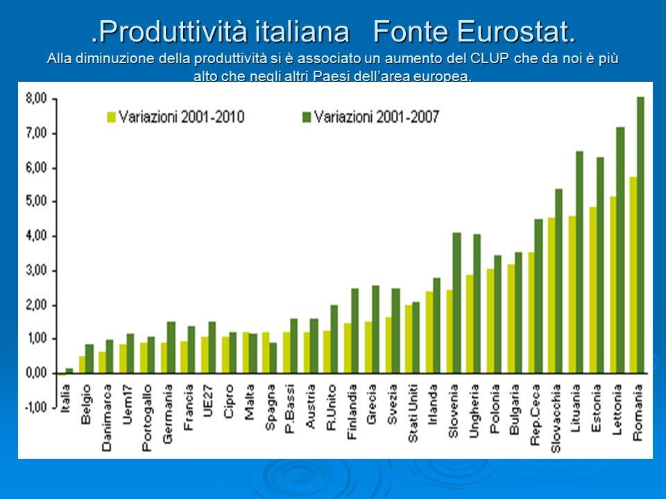 .Produttività italiana Fonte Eurostat.