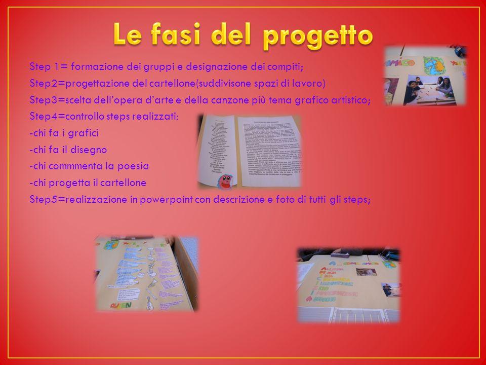 Step 1= formazione dei gruppi e designazione dei compiti; Step2=progettazione del cartellone(suddivisone spazi di lavoro) Step3=scelta dell'opera d'arte e della canzone più tema grafico artistico; Step4=controllo steps realizzati: -chi fa i grafici -chi fa il disegno -chi commmenta la poesia -chi progetta il cartellone Step5=realizzazione in powerpoint con descrizione e foto di tutti gli steps;