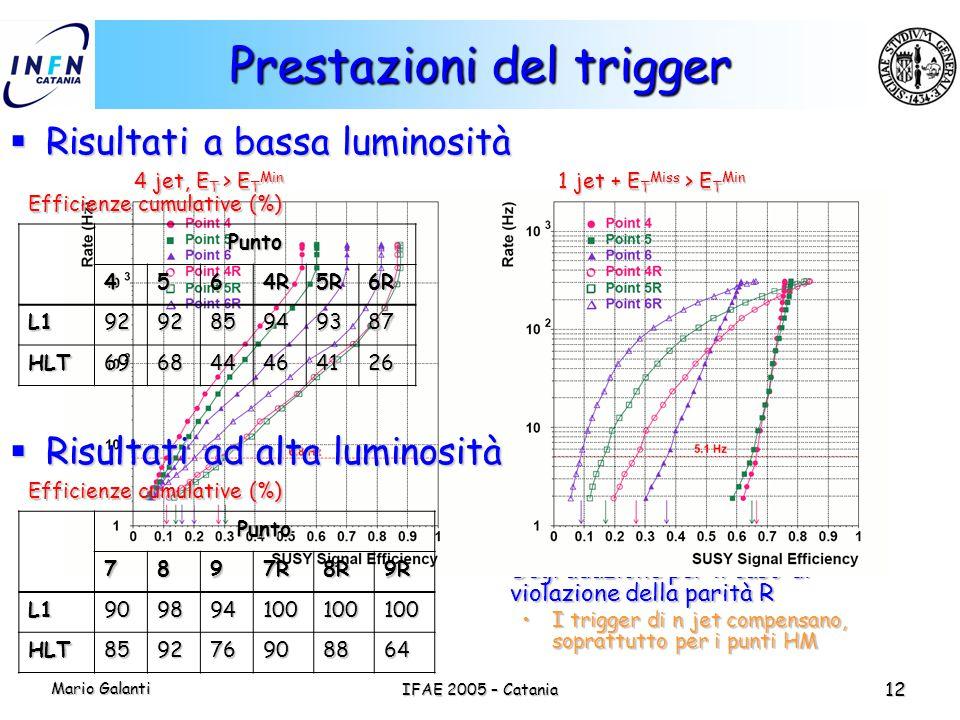Mario Galanti IFAE 2005 – Catania 12 Prestazioni del trigger  Se la parità R è conservata, i trigger con E T Miss hanno efficienza abbastanza alta 