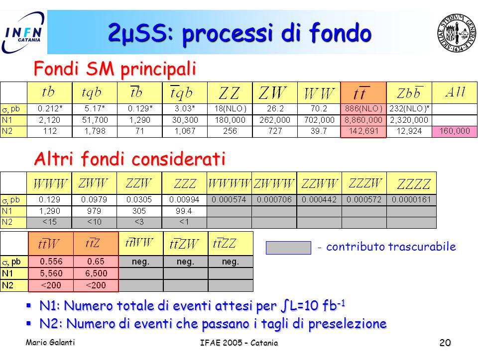 Mario Galanti IFAE 2005 – Catania 20 2μSS: processi di fondo Fondi SM principali Altri fondi considerati - contributo trascurabile  N1: Numero totale