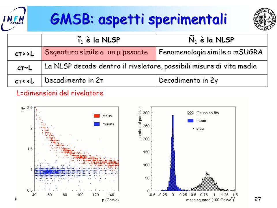 Mario Galanti IFAE 2005 – Catania 27 GMSB: aspetti sperimentali τ 1 è la NLSP N 1 è la NLSP cτ>>L Segnatura simile a un μ pesante Fenomenologia simile