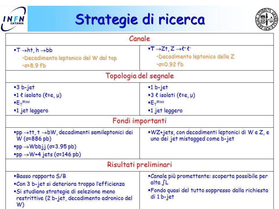 Mario Galanti IFAE 2005 – Catania 29 Strategie di ricerca  Canale più promettente: scoperta possibile per alta ∫L  Fondo quasi del tutto soppresso d