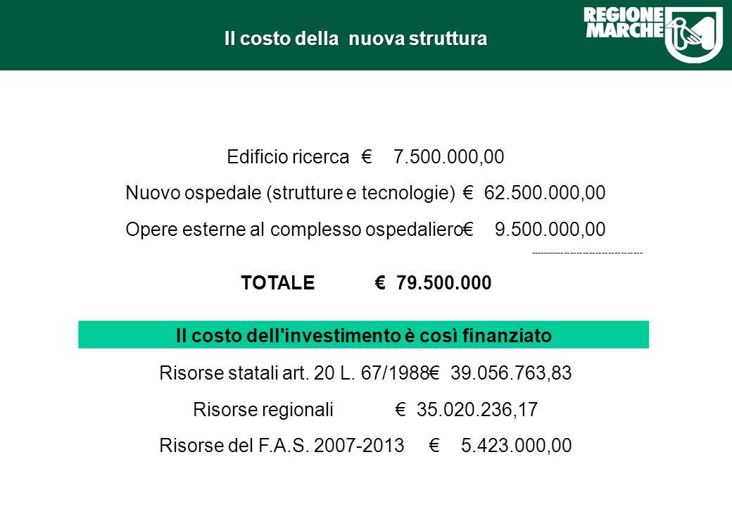Il costo della nuova struttura Edificio ricerca€ 7.500.000,00 Nuovo ospedale (strutture e tecnologie)€ 62.500.000,00 Opere esterne al complesso ospeda