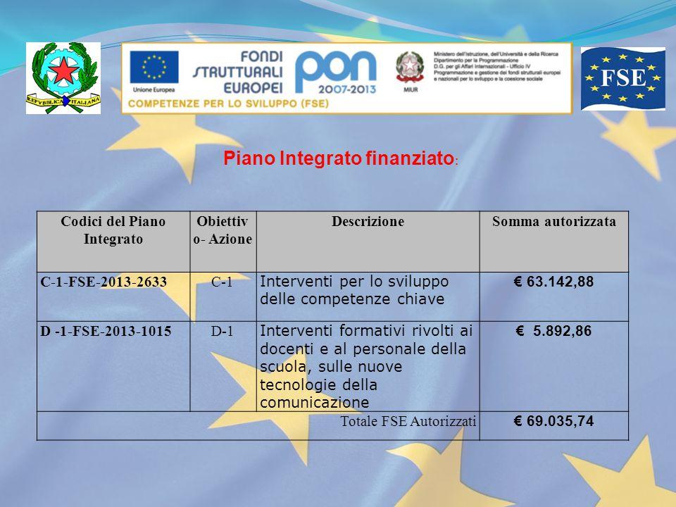 Codici del Piano Integrato Obiettiv o- Azione DescrizioneSomma autorizzata C-1-FSE-2013-2633C-1 Interventi per lo sviluppo delle competenze chiave € 6