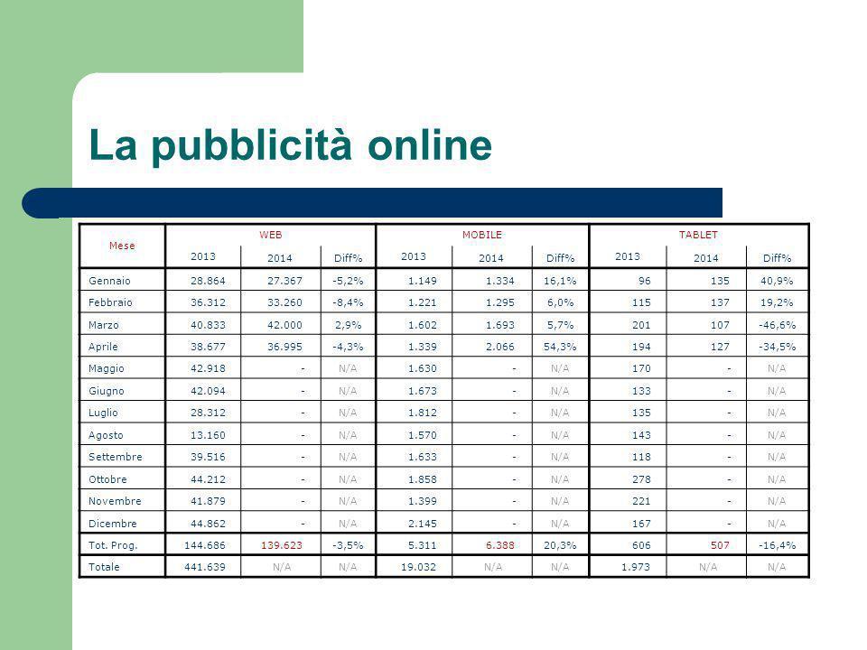 La pubblicità online Mese WEBMOBILETABLET 2013 2014Diff% 2013 2014Diff% 2013 2014Diff% Gennaio 28.864 27.367-5,2% 1.149 1.33416,1% 96 13540,9% Febbraio 36.312 33.260-8,4% 1.221 1.2956,0% 115 13719,2% Marzo 40.833 42.0002,9% 1.602 1.6935,7% 201 107-46,6% Aprile 38.677 36.995-4,3% 1.339 2.06654,3% 194 127-34,5% Maggio 42.918 -N/A 1.630 -N/A 170 -N/A Giugno 42.094 -N/A 1.673 -N/A 133 -N/A Luglio 28.312 -N/A 1.812 -N/A 135 -N/A Agosto 13.160 -N/A 1.570 -N/A 143 -N/A Settembre 39.516 -N/A 1.633 -N/A 118 -N/A Ottobre 44.212 -N/A 1.858 -N/A 278 -N/A Novembre 41.879 -N/A 1.399 -N/A 221 -N/A Dicembre 44.862 -N/A 2.145 -N/A 167 -N/A Tot.