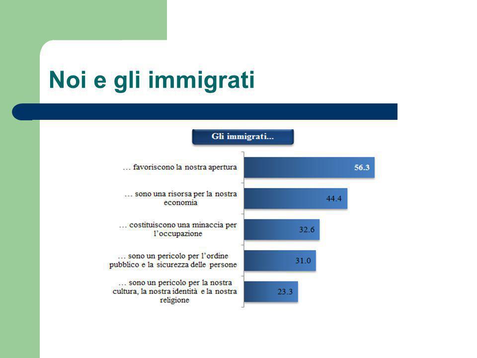 Noi e gli immigrati