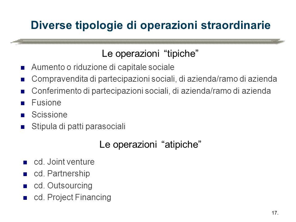 Diverse tipologie di operazioni straordinarie Aumento o riduzione di capitale sociale Compravendita di partecipazioni sociali, di azienda/ramo di azie