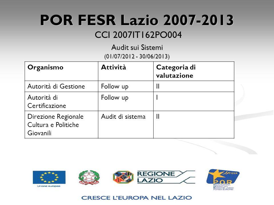 POR FESR Lazio 2007-2013 CCI 2007IT162PO004 Audit sui Sistemi (01/07/2012 - 30/06/2013) OrganismoAttivitàCategoria di valutazione Autorità di Gestione