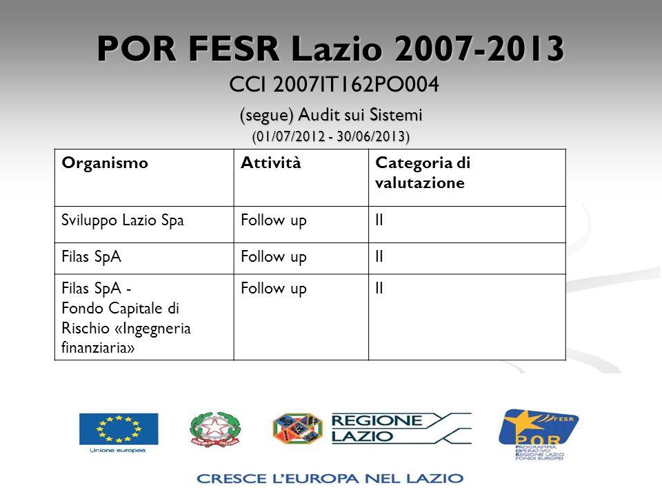 POR FESR Lazio 2007-2013 CCI 2007IT162PO004 (segue) Audit sui Sistemi (01/07/2012 - 30/06/2013) OrganismoAttivitàCategoria di valutazione Sviluppo Laz