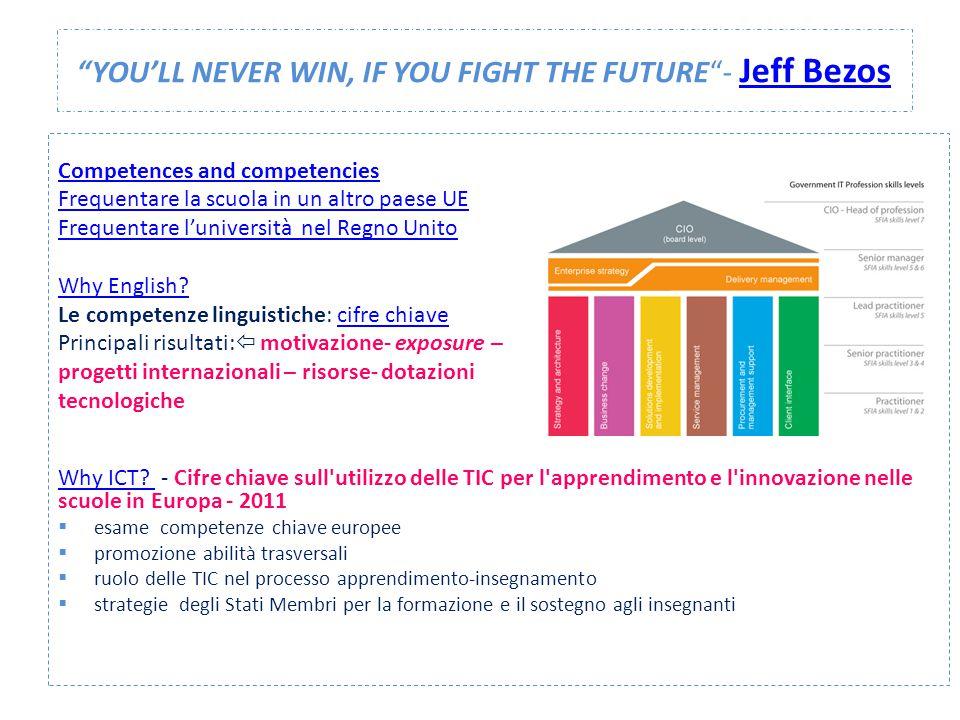 """""""YOU'LL NEVER WIN, IF YOU FIGHT THE FUTURE""""- Jeff Bezos Jeff Bezos Competences and competencies Frequentare la scuola in un altro paese UE Frequentare"""