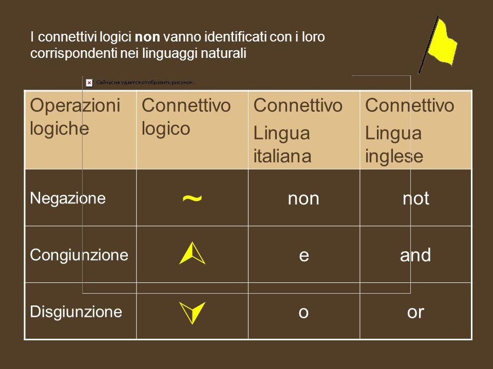 A tali connettivi ne corrispondono alcuni della lingua italiana e della lingua inglese Operazioni logiche Connettivo logico Connettivo Lingua italiana