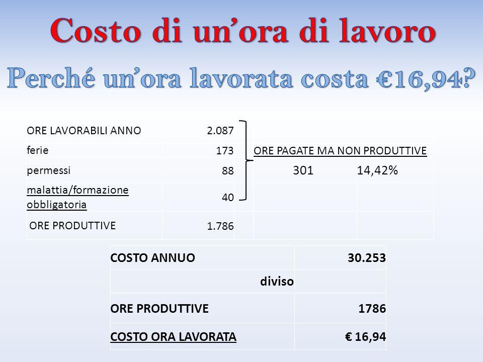 COSTO ANNUO30.253 diviso ORE PRODUTTIVE1786 COSTO ORA LAVORATA€ 16,94
