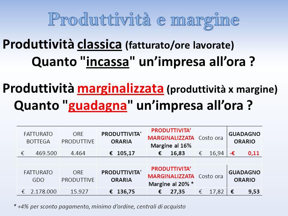FATTURATO BOTTEGA ORE PRODUTTIVE PRODUTTIVITA ORARIA PRODUTTIVITA' MARGINALIZZATA Margine al 16% Costo ora GUADAGNO ORARIO € 469.5004.464 € 105,17 € 16,83 € 16,94-€ 0,11 FATTURATO GDO ORE PRODUTTIVE PRODUTTIVITA ORARIA PRODUTTIVITA' MARGINALIZZATA Margine al 20% * Costo ora GUADAGNO ORARIO € 2.178.000 15.927 € 136,75 € 27,35 € 17,82 € 9,53 * +4% per sconto pagamento, minimo d'ordine, centrali di acquisto