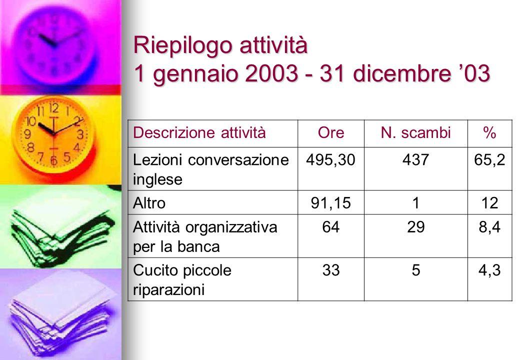 Riepilogo attività 1 gennaio 2003 - 31 dicembre '03 Descrizione attivitàOreN.