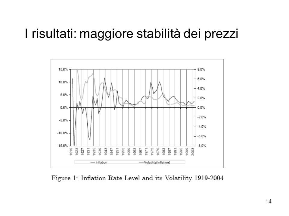 14 I risultati: maggiore stabilità dei prezzi