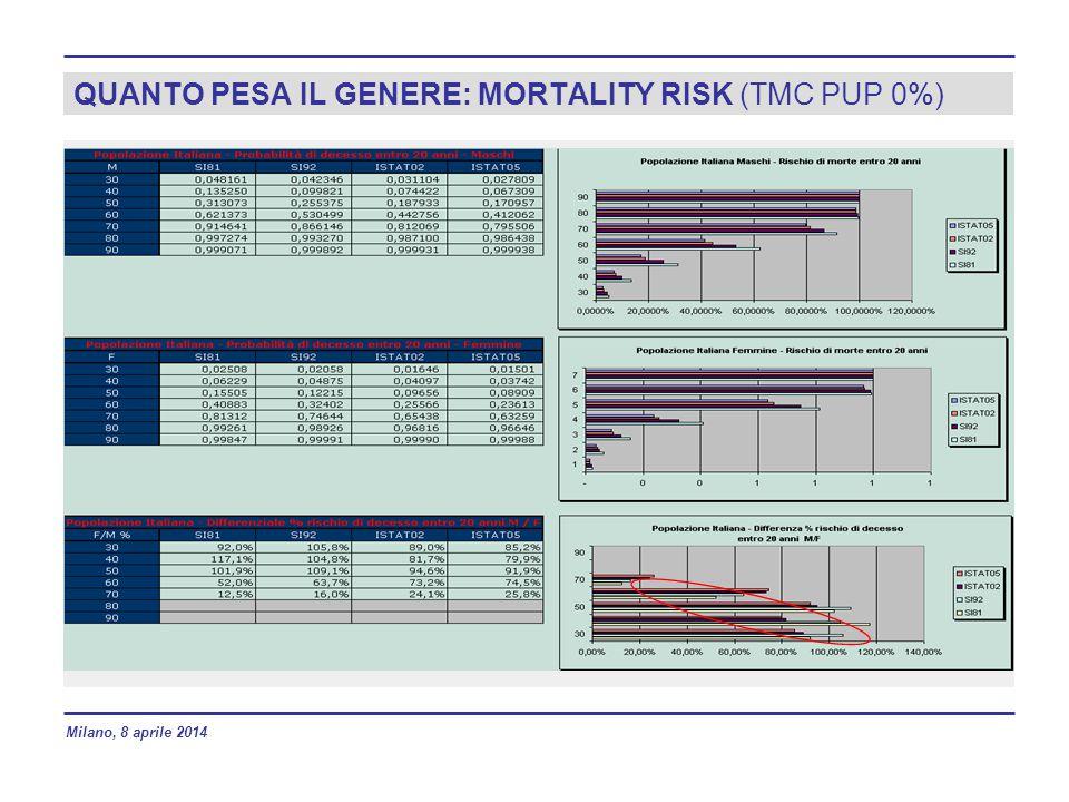 QUANTO PESA IL GENERE: MORTALITY RISK (TMC PUP 0%) Milano, 8 aprile 2014