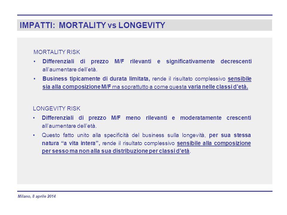 IMPATTI: MORTALITY vs LONGEVITY MORTALITY RISK Differenziali di prezzo M/F rilevanti e significativamente decrescenti all'aumentare dell'età.
