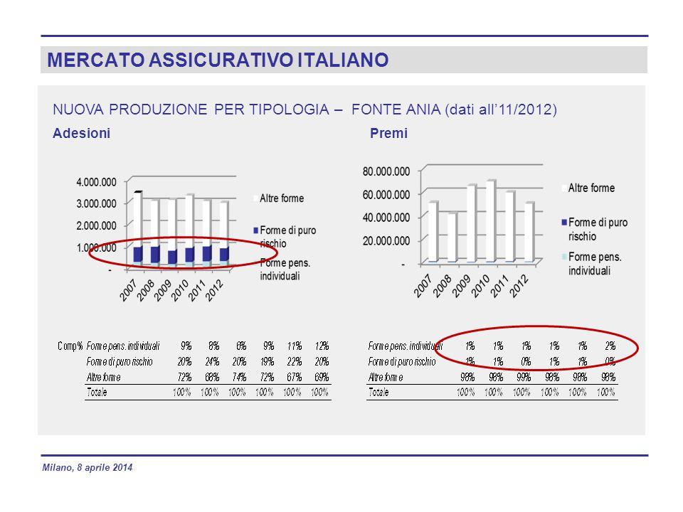 MERCATO ASSICURATIVO ITALIANO NUOVA PRODUZIONE PER TIPOLOGIA – FONTE ANIA (dati all'11/2012) AdesioniPremi Milano, 8 aprile 2014