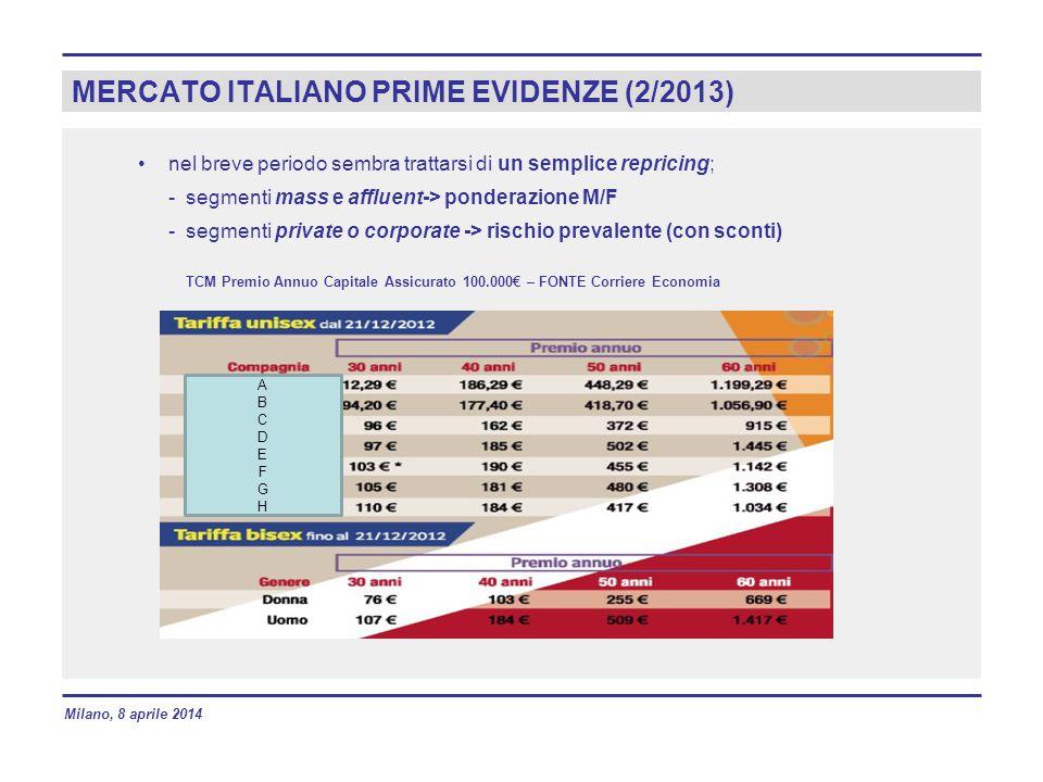 MERCATO ITALIANO PRIME EVIDENZE (2/2013) nel breve periodo sembra trattarsi di un semplice repricing; - segmenti mass e affluent-> ponderazione M/F - segmenti private o corporate -> rischio prevalente (con sconti) TCM Premio Annuo Capitale Assicurato 100.000€ – FONTE Corriere Economia ABCDEFGHABCDEFGH Milano, 8 aprile 2014