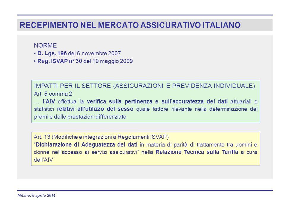 RECEPIMENTO NEL MERCATO ASSICURATIVO ITALIANO NORME D. Lgs. 196 del 6 novembre 2007 Reg. ISVAP n° 30 del 19 maggio 2009 IMPATTI PER IL SETTORE (ASSICU