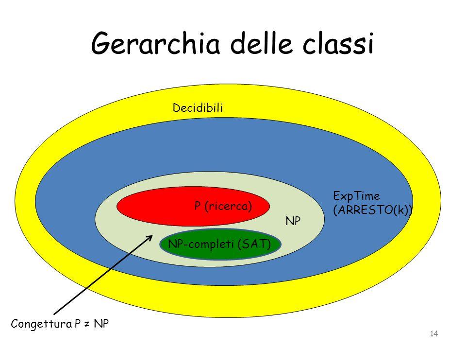 Gerarchia delle classi 14 Decidibili ExpTime (ARRESTO(k)) P (ricerca) NP NP-completi (SAT) Congettura P ≠ NP