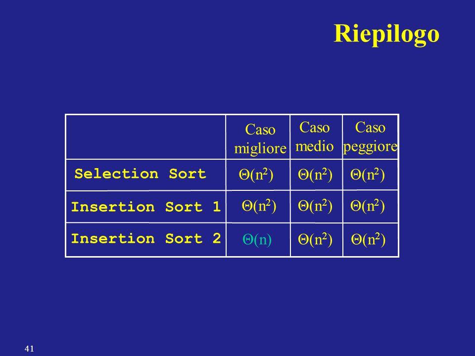 Riepilogo Insertion Sort 2 Insertion Sort 1 Θ(n) Caso migliore Selection Sort Θ(n 2 ) Caso medio Θ(n 2 ) Caso peggiore 41
