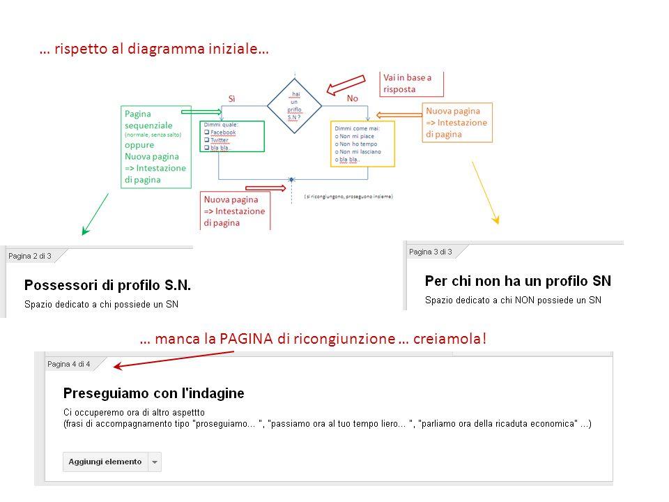 … rispetto al diagramma iniziale… … manca la PAGINA di ricongiunzione … creiamola!