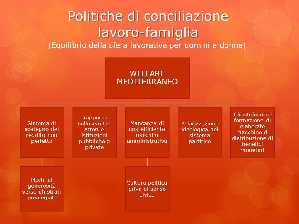 Politiche di conciliazione lavoro-famiglia (Equilibrio della sfera lavorativa per uomini e donne) WELFARE MEDITERRANEO Sistema di sostegno del reddito