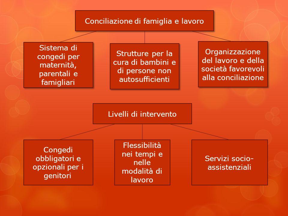 Conciliazione di famiglia e lavoro Strutture per la cura di bambini e di persone non autosufficienti Sistema di congedi per maternità, parentali e fam
