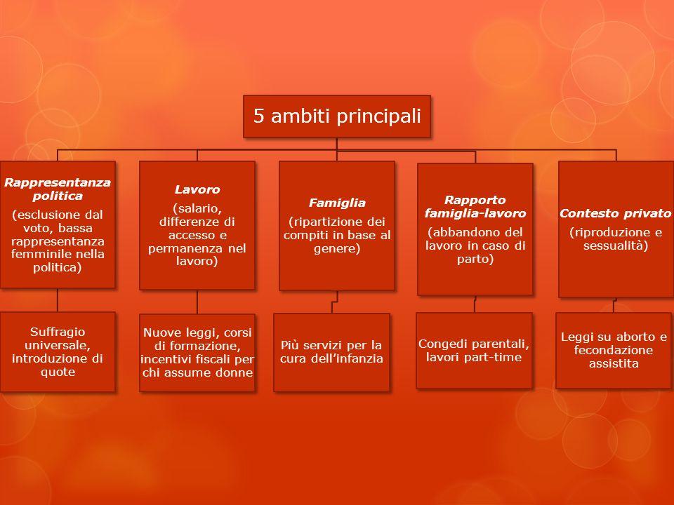 5 ambiti principali Rappresentanza politica (esclusione dal voto, bassa rappresentanza femminile nella politica) Suffragio universale, introduzione di