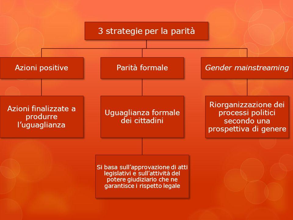 3 strategie per la parità Azioni positive Azioni finalizzate a produrre l'uguaglianza Parità formale Uguaglianza formale dei cittadini Si basa sull'ap
